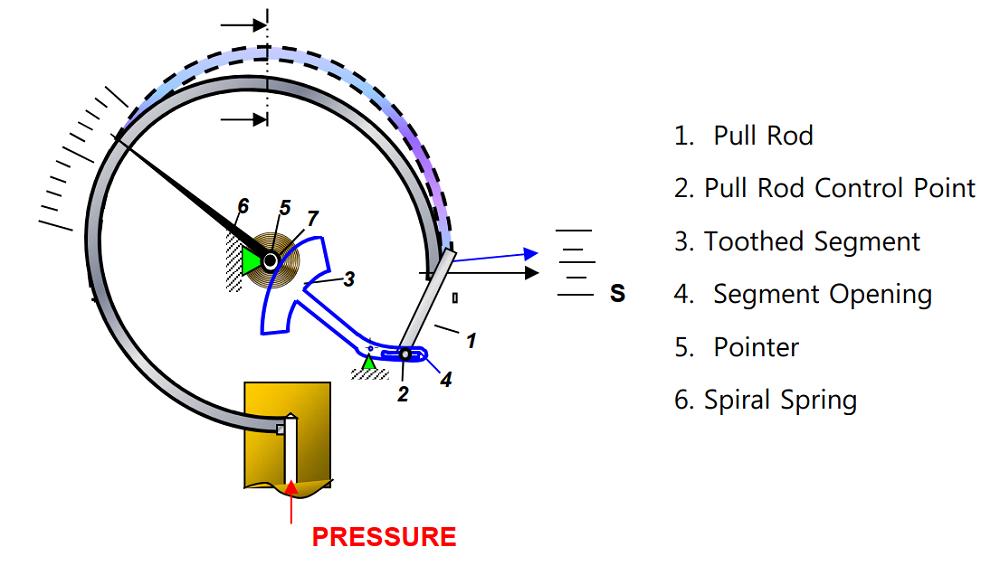 Đồng hồ áp suất P252 - 1