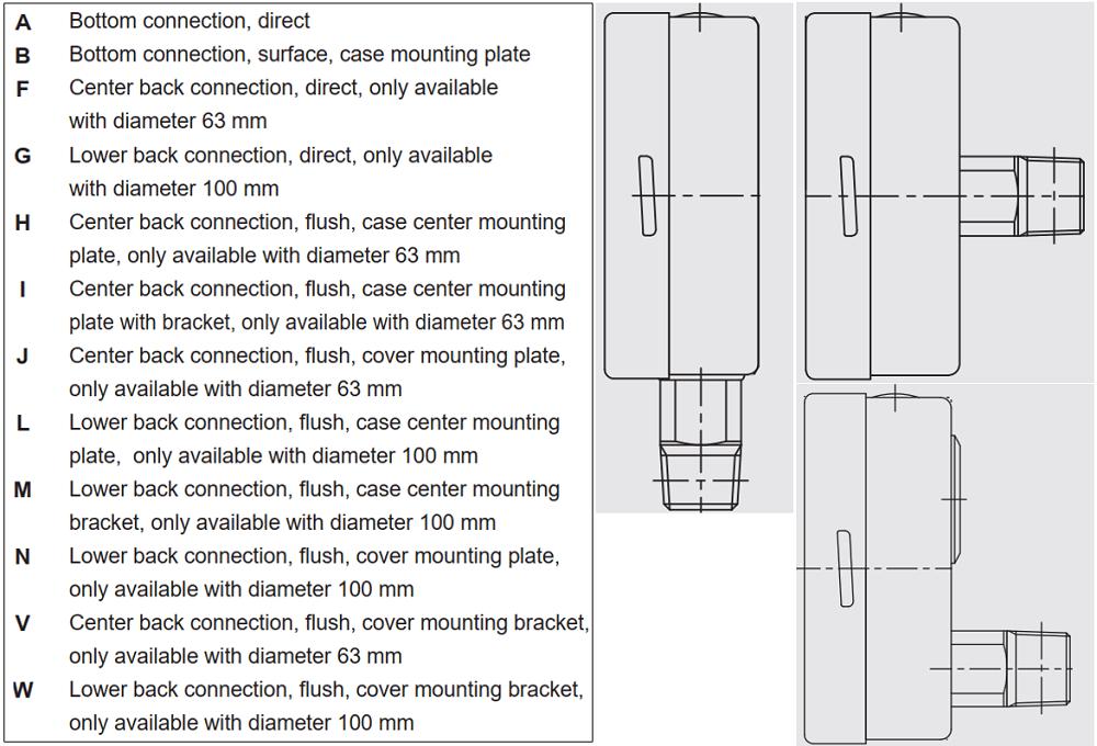 Đồng hồ áp suất P253 - 1