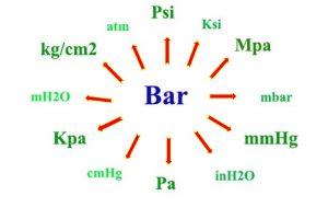 Đơn vị đo áp suất là gì ? Bảng quy đổi giữa các đơn vị đo