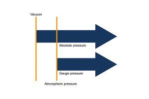 Sự khác nhau giữa áp suất đồng hồ và đo áp suất tuyệt đối