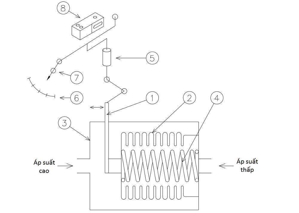 nguyên lý hoạt động p650 1