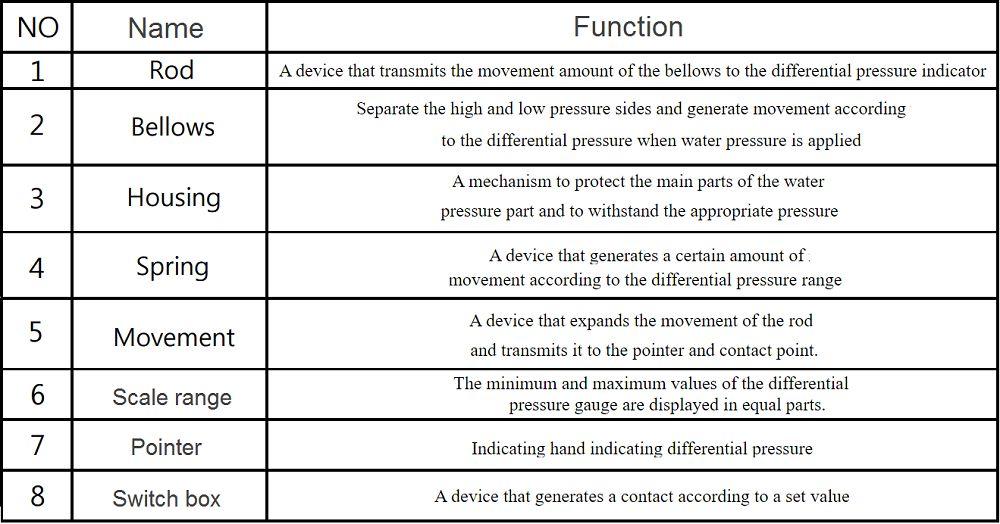 nguyên lý hoạt động p650 2