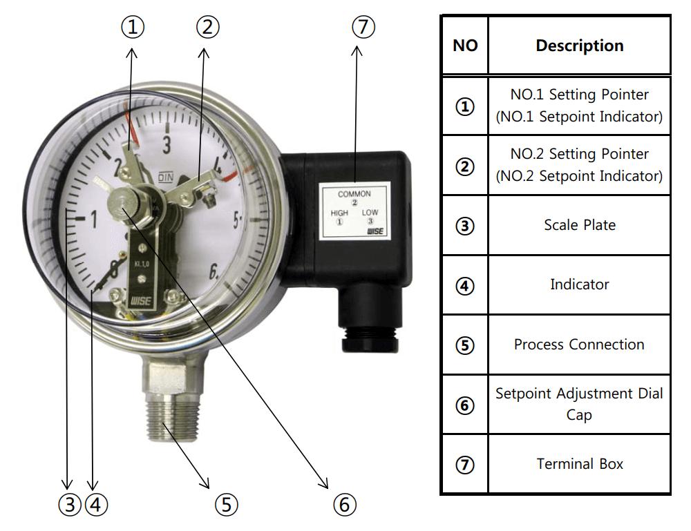 Đồng hồ áp suất P510 - 1