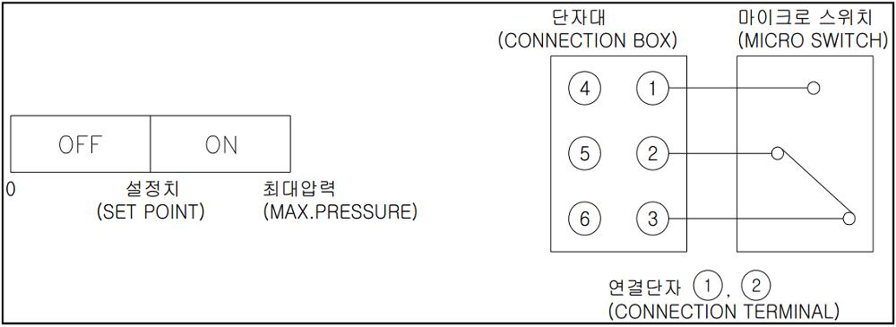 Đồng hồ áp suất P510 - 2