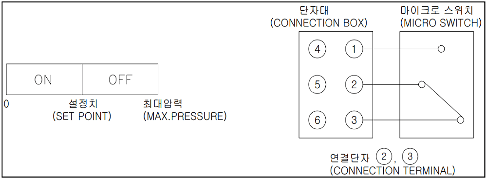Đồng hồ áp suất P510 - 3