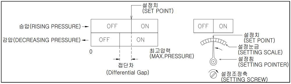 Đồng hồ áp suất P520 - 1