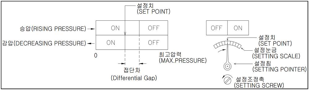 Đồng hồ áp suất P520 - 2