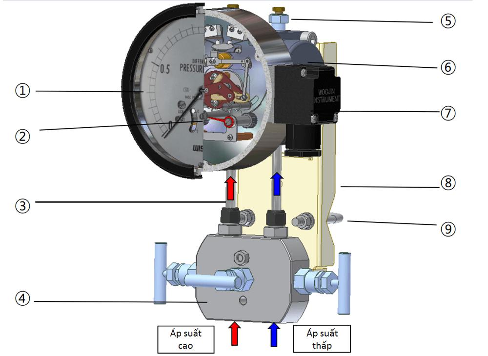 Cấu tạo đồng hồ áp suất P640