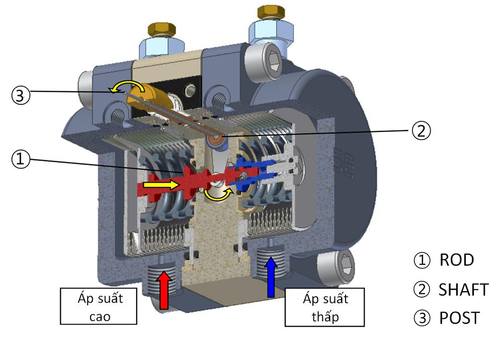 bộ phận đo chênh lệch áp suất P640