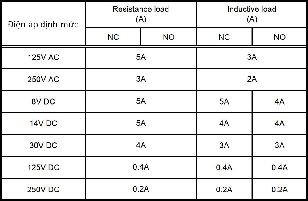 tinh chất dòng điện đồng hồ áp suất P640