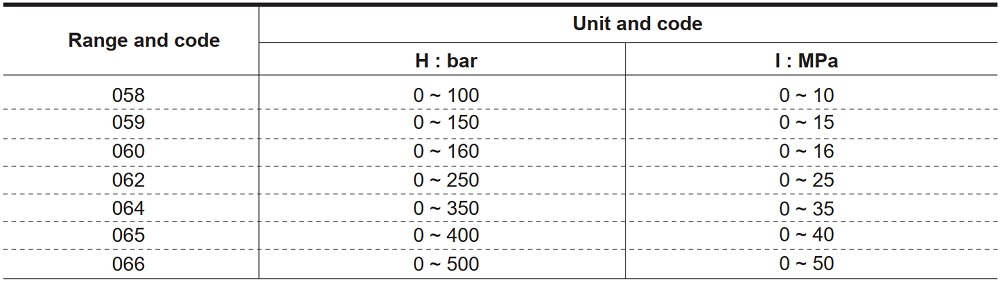 dải đo đồng hồ áp suất P740