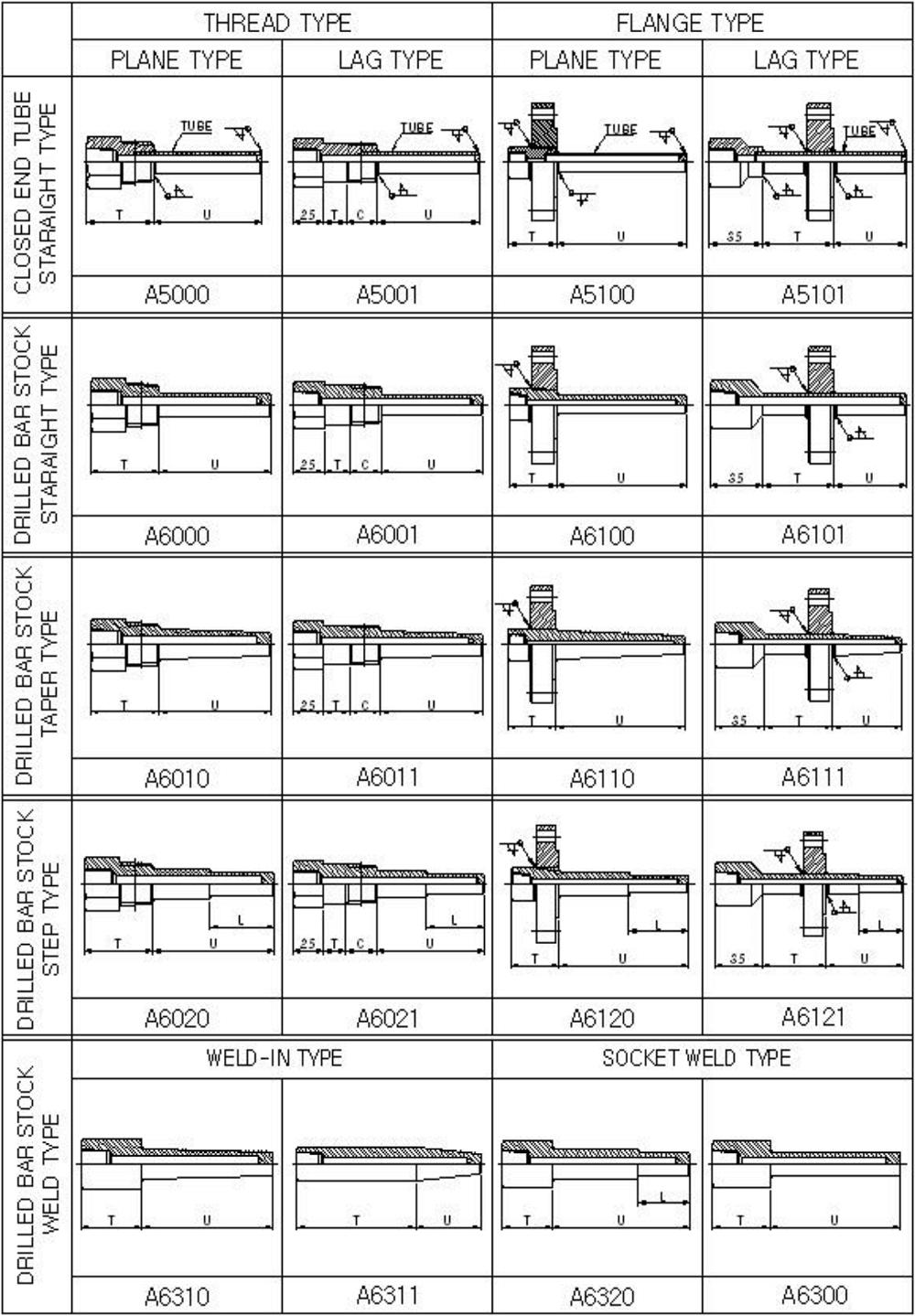 Các kiểu kết nối ống bảo vệ với cảm biến nhiệt độ R210