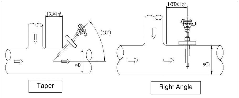 cảm biến nhiệt độ R700 Lắp tại các đoạn ống hình T