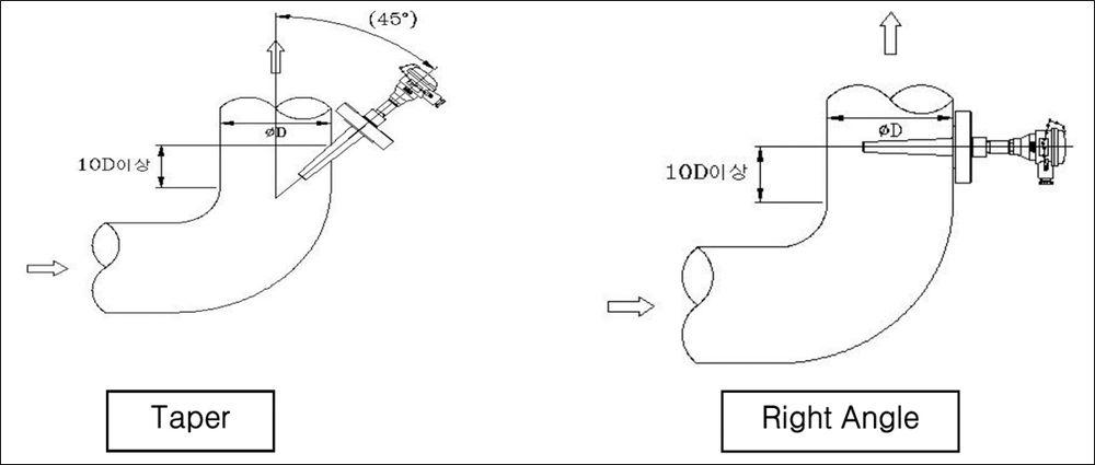 Lắp đặt cảm biến nhiệt Wise r700 tại vị trí ống cong